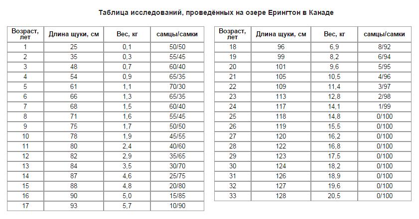 Как определить возраст щуки по весу