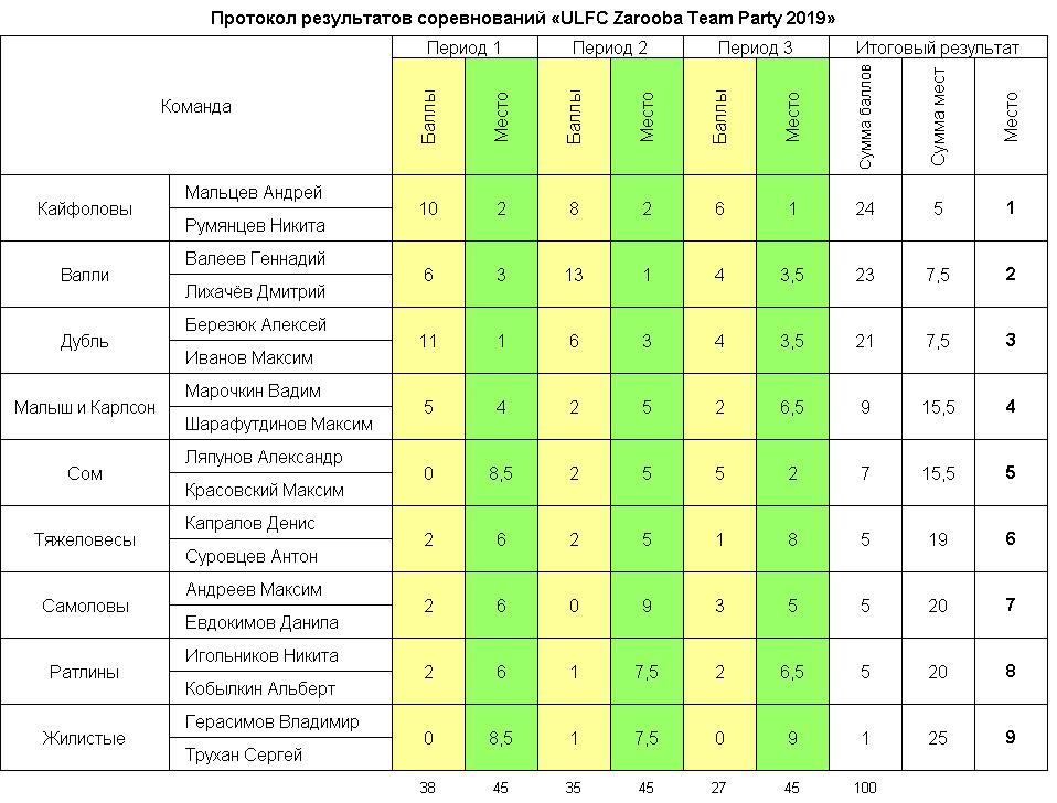 Протоколы и рейтинги ULFC